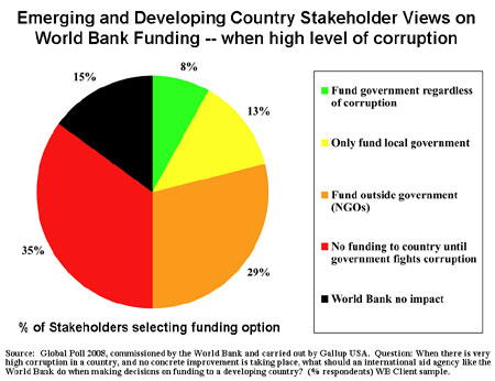 is aid good or bad Why aid doesn't work viewpoint by fredrik erixon  inversely, it is bad economic policies that still keep millions of africans in deadly poverty.