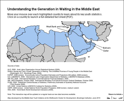 Taking Stock of the Youth Challenge in the Middle East New Data