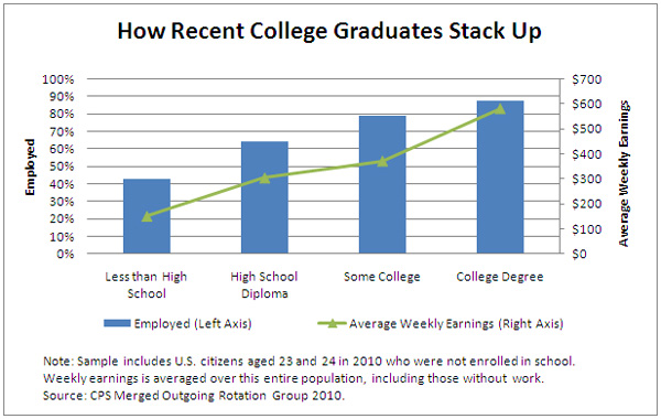 college graduate employment statistics However, the outcomes of recent high school and college graduates provide a good sense of the labor market conditions faced by the young men and women who graduate this spring this paper focuses on recent high school (age 17–20) and college graduates (age 21–24) who are not enrolled in further schooling.
