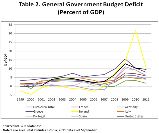 Table 2 General Government Budget Deficit