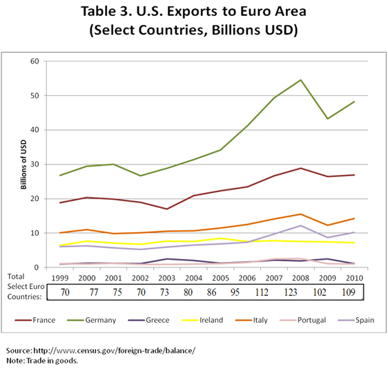 Table 3 US Exports to Euro Area