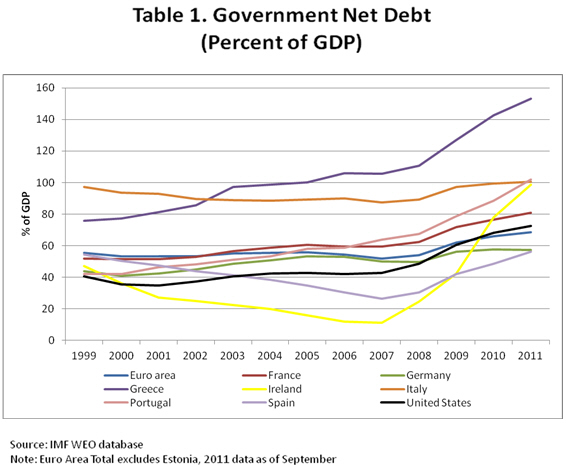 Table 1 Government Net Debt