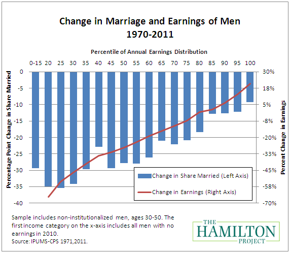 decline in marriage statistics