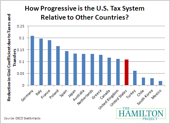 Tax rate in the us essay