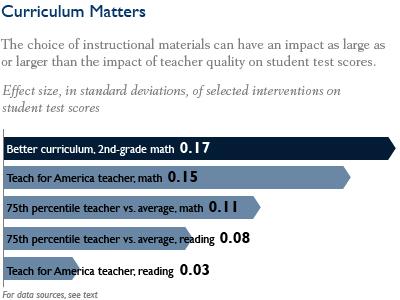 Choosing Blindly Instructional Materials Teacher Effectiveness