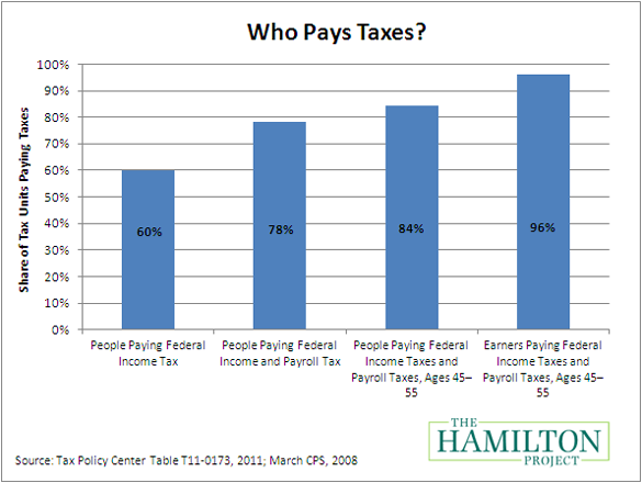 do we have a fair taxation system A progressive tax is a tax that puts a lower rate on low-income earners than those with a higher income  a flat tax system does not impose different tax rates on people with  we look at how.