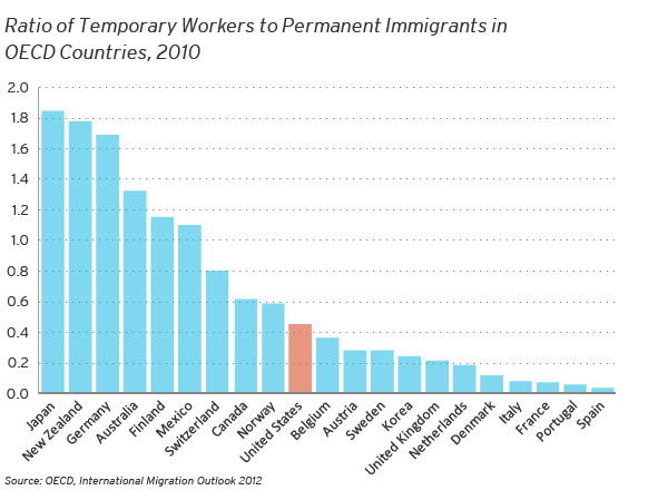 Immigration Facts: Temporary Foreign Workers