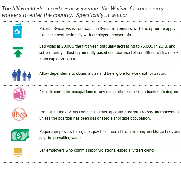 Latest Immigration News 2013: Immigration Facts: Temporary Foreign Workers