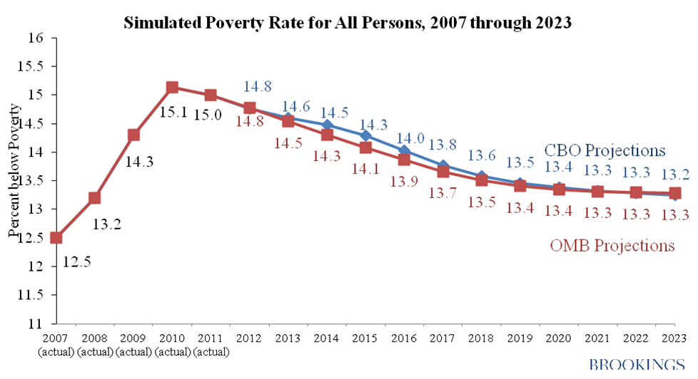 the statistics of poverty rate and its pattern over the years in america