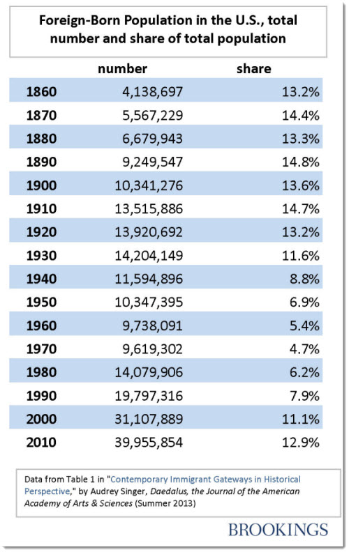 What Percentage Of Us Population Is Foreign Born
