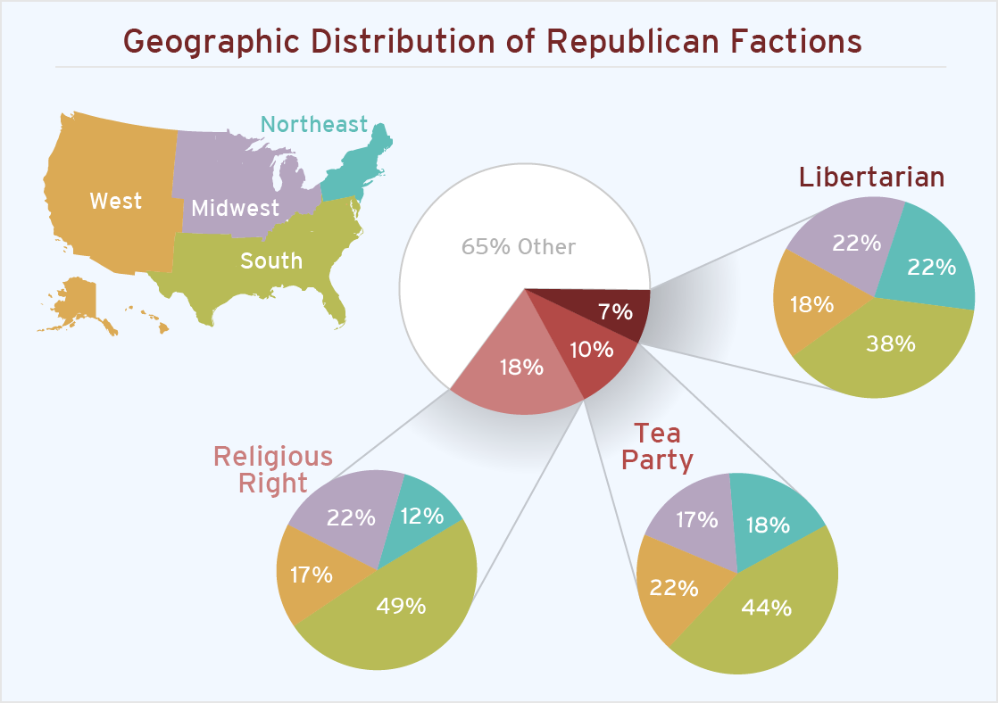The Libertarian Challenge within the GOP