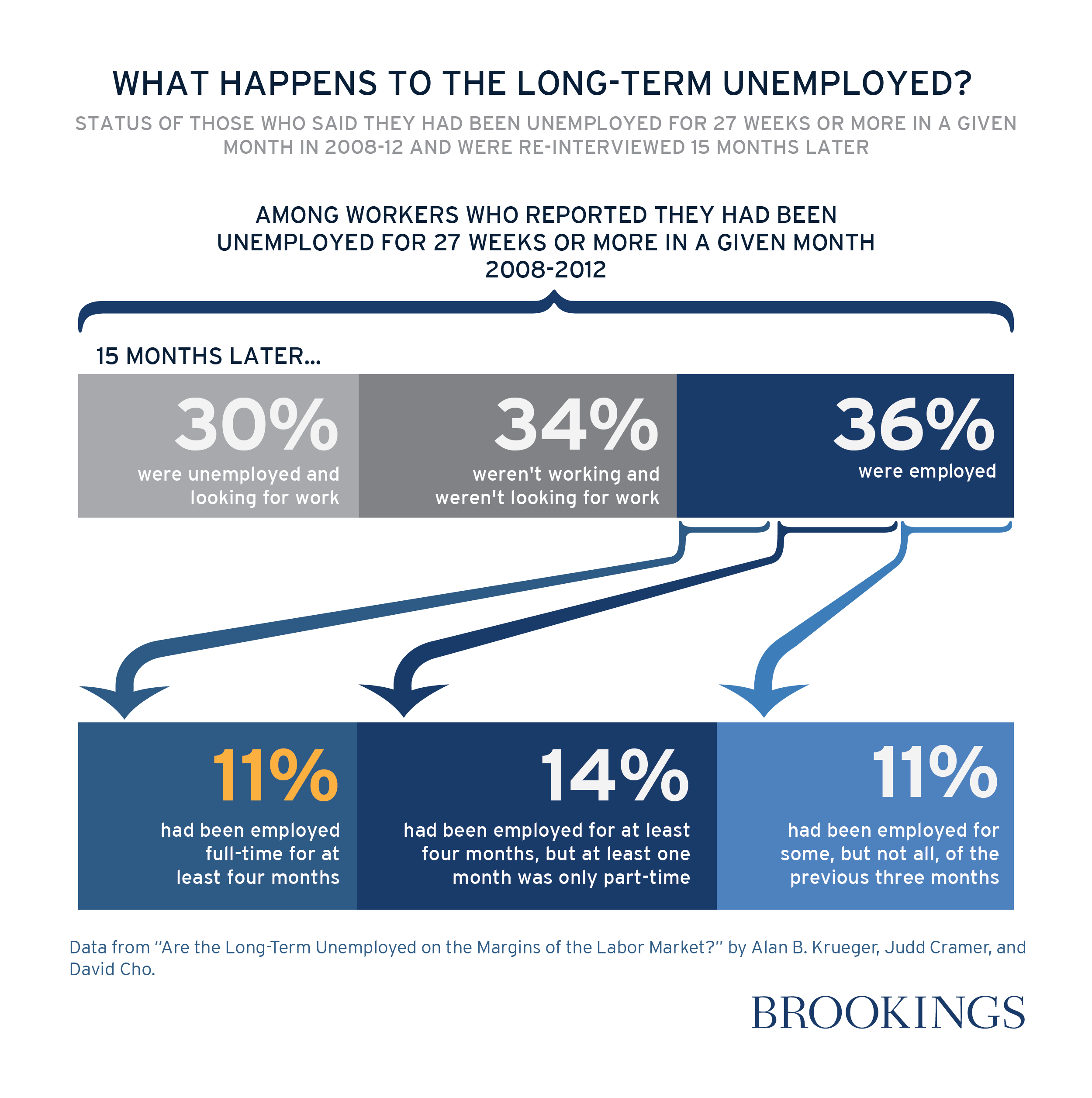 stuck at the bottom long term unemployment and social mobility data viz ltue kruegercramercho 01