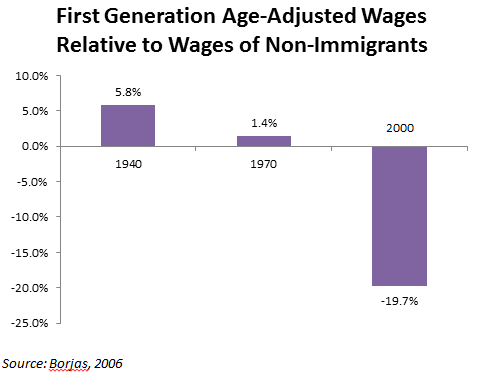 is the american dream attainable for immigrants