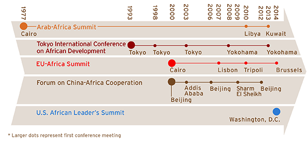 The U.S.-Africa Leaders Summit: Building a Strategy Together with ...