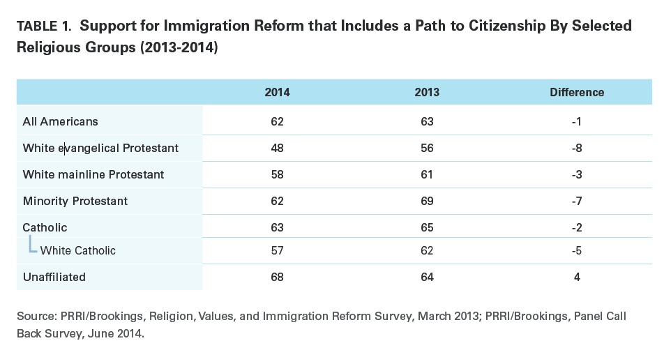 immigration reform should include a path Immigration reform paper and outline immigration reform should include a path to citizenship for undocumented immigrants currently living in the united states.
