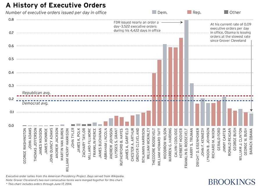 executive orders_logo2