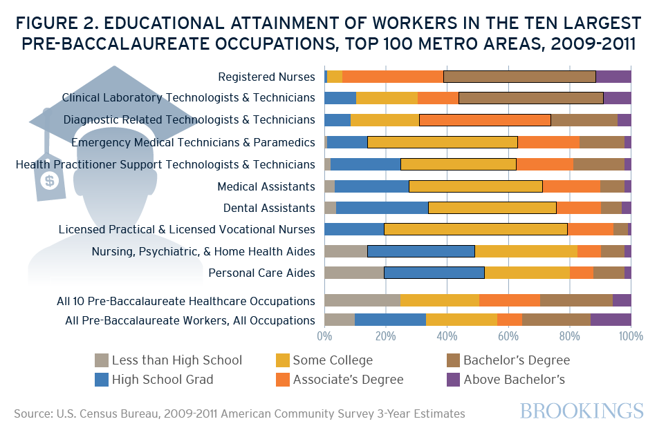 Growing Health Care System Relies on Workers without Bachelor\'s Degrees