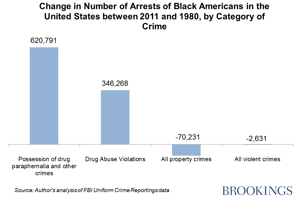 How The War On Drugs Damages Black Social Mobility Warondrugsfig