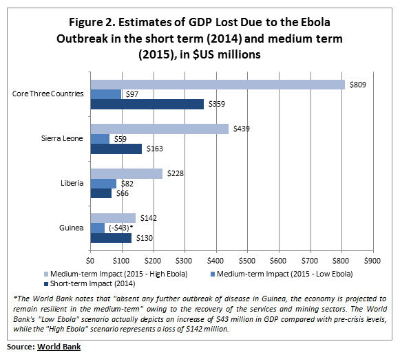 Understanding The Economic Effects Of The  Ebola Outbreak In  Ebola Outbreak In The Short Term