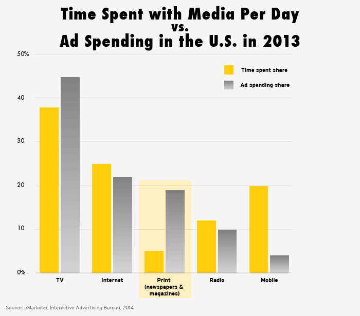 The Decline Of Newspapers In Four Charts Timespentw