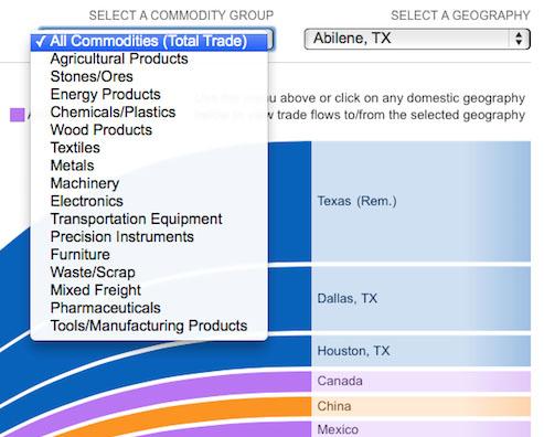 abilene_4_commoditygroup