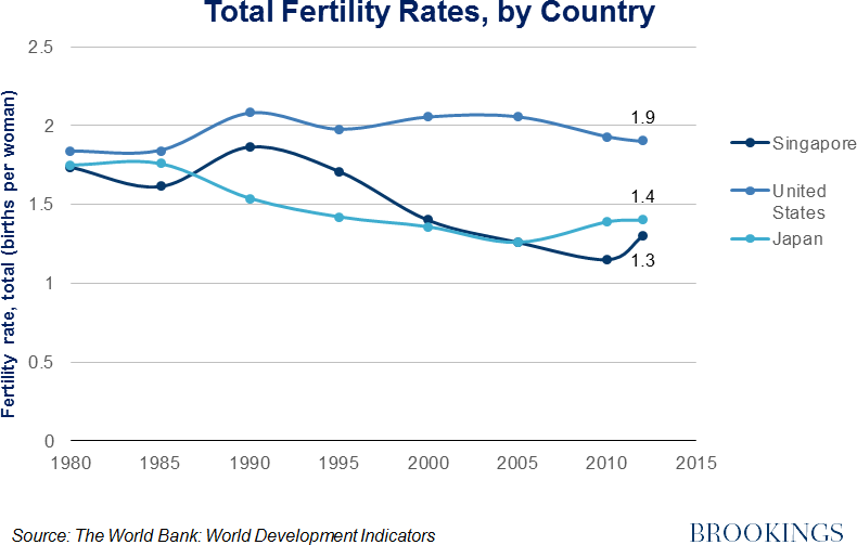 low fertility rate Fertility rates, whether high or low, impact economic growth, cultural stability and  more the question is at what stage of either decline or growth.