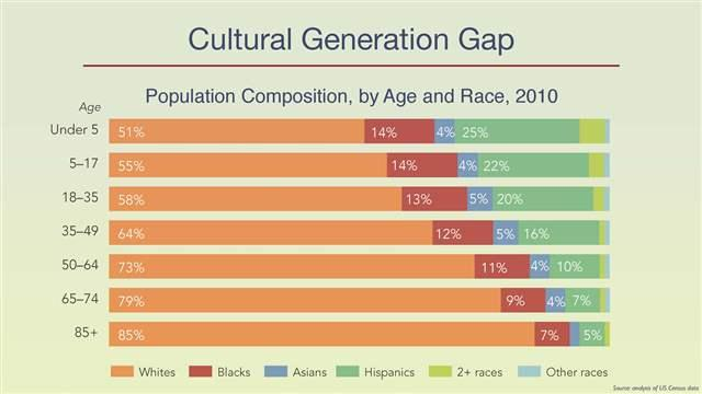 divx keynote cultural generation gap_16x9