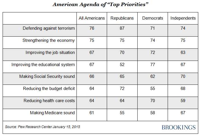 agenda of top priorities supported by majorities of republicans democrats and independents and by a super majority 60 or more of all americans