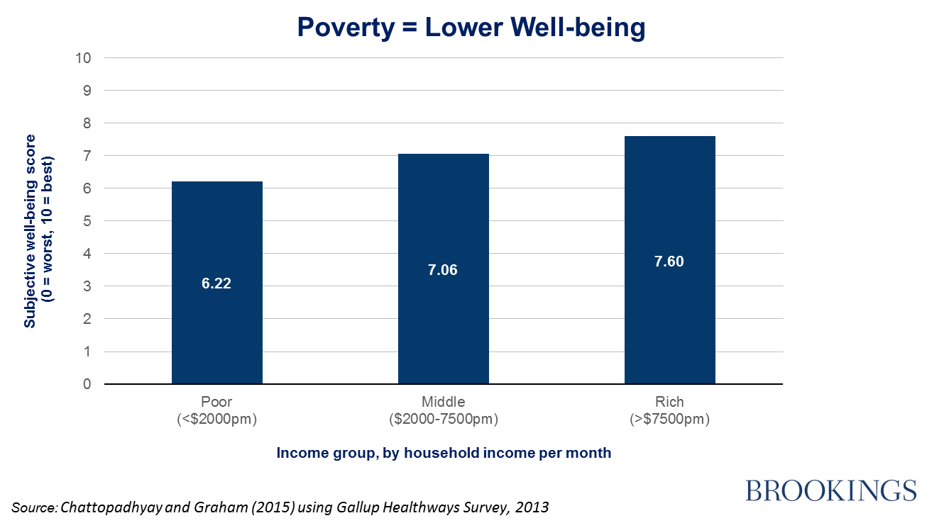 research papers child poverty Children in poverty: trends,  child poverty merits attention because a substantial body of research links poverty with lower levels of.