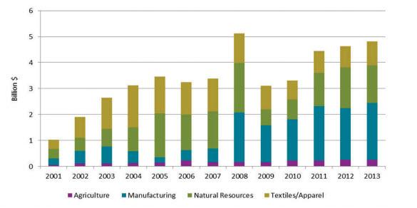 us imports under agoa excluding crude