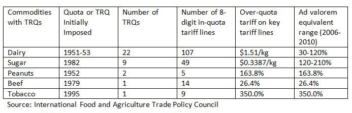 us tariff rate quotes