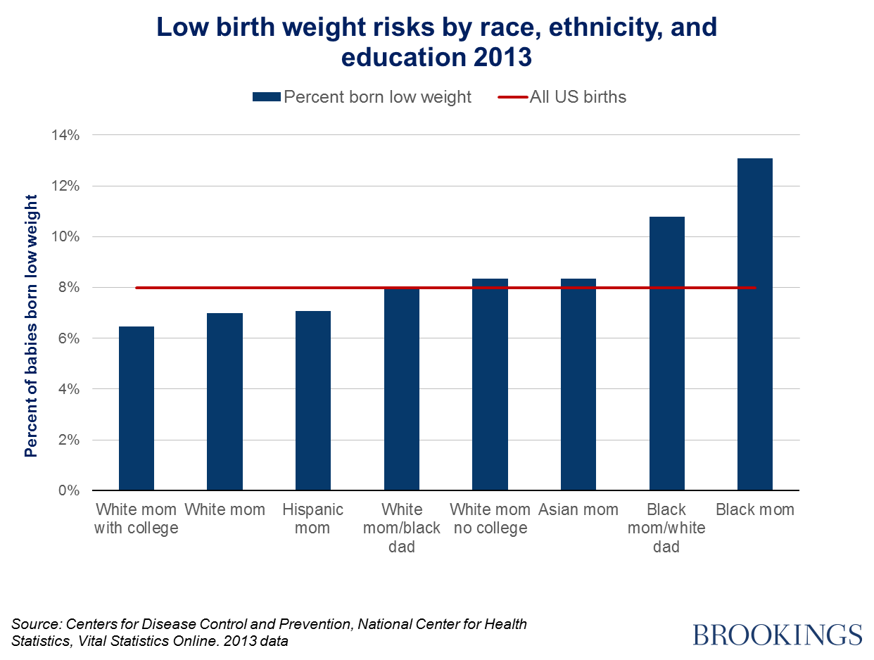 Starting behind: Low birth weight in the United States