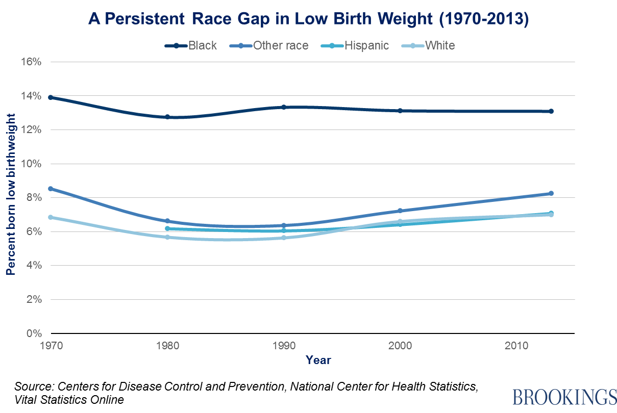 Starting behind low birth weight in the united states 03birthweightfig2 nvjuhfo Images