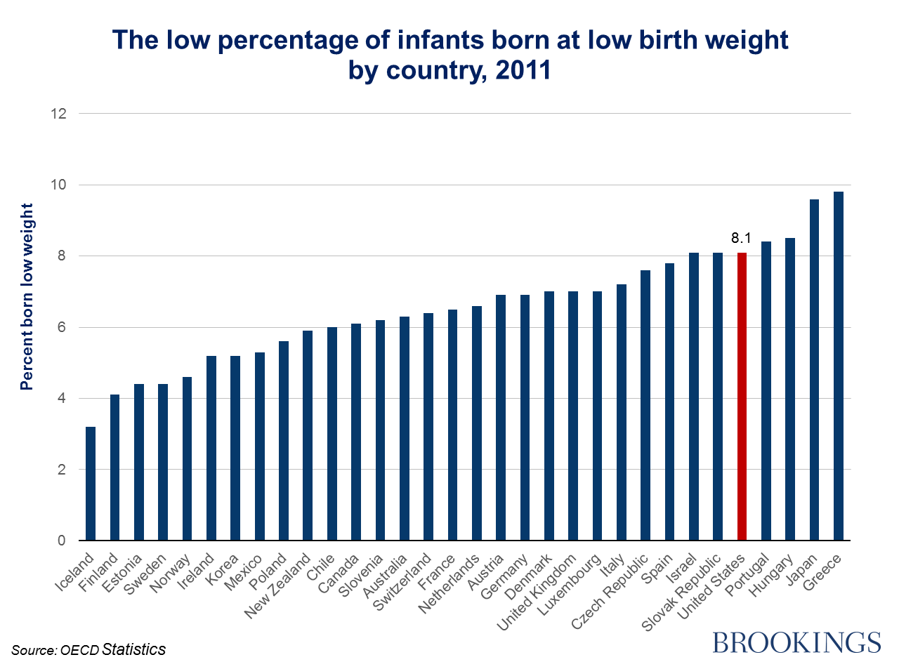 A new report has some grim news about american newborns mother jones see this brookings institution chart geenschuldenfo Images