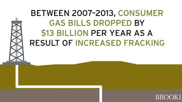 Gas Prices In California >> The economic benefits of fracking