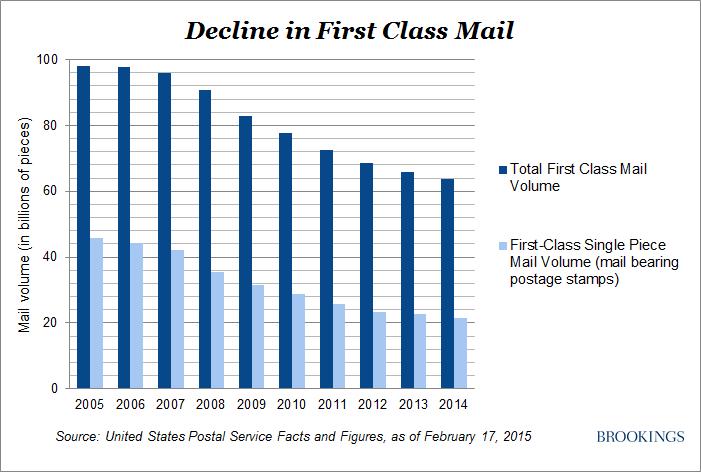 The future of the U S  Postal Service