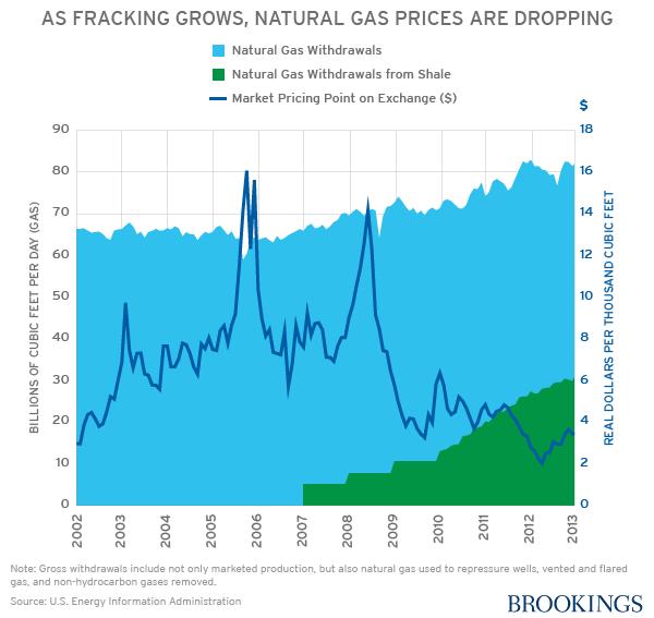 Econimics Impacts Of Natural Gas