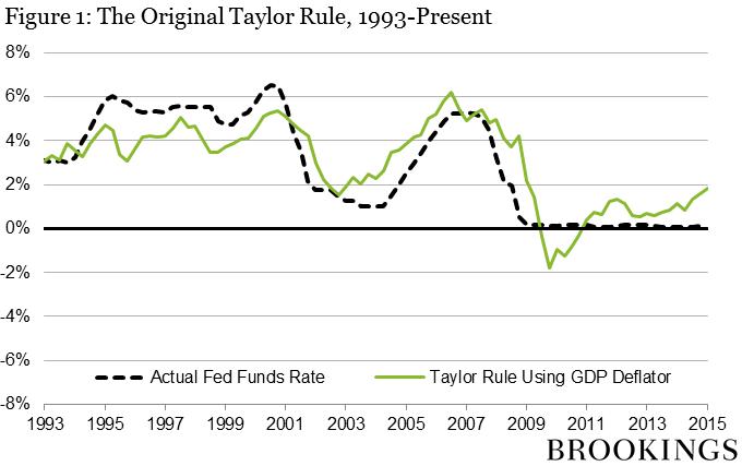 taylor rule disadvantages