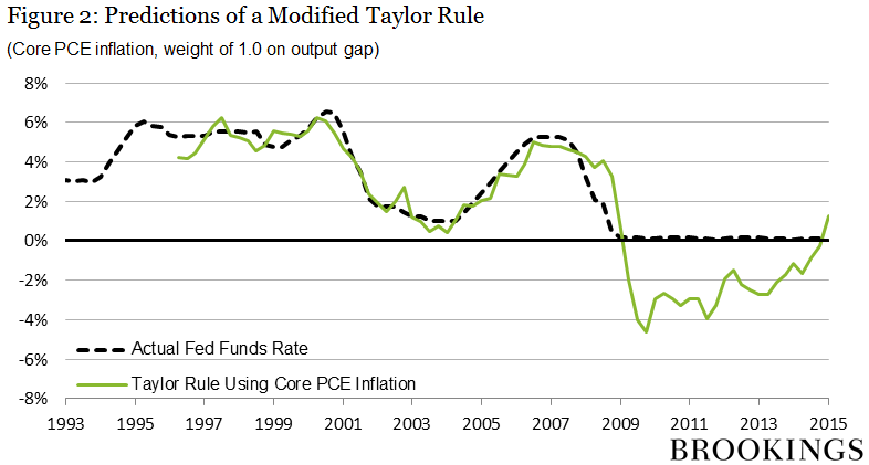 The Taylor Rule: A benchmark for monetary policy?