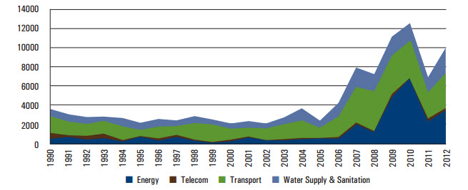 chart 3 africa infrastructure