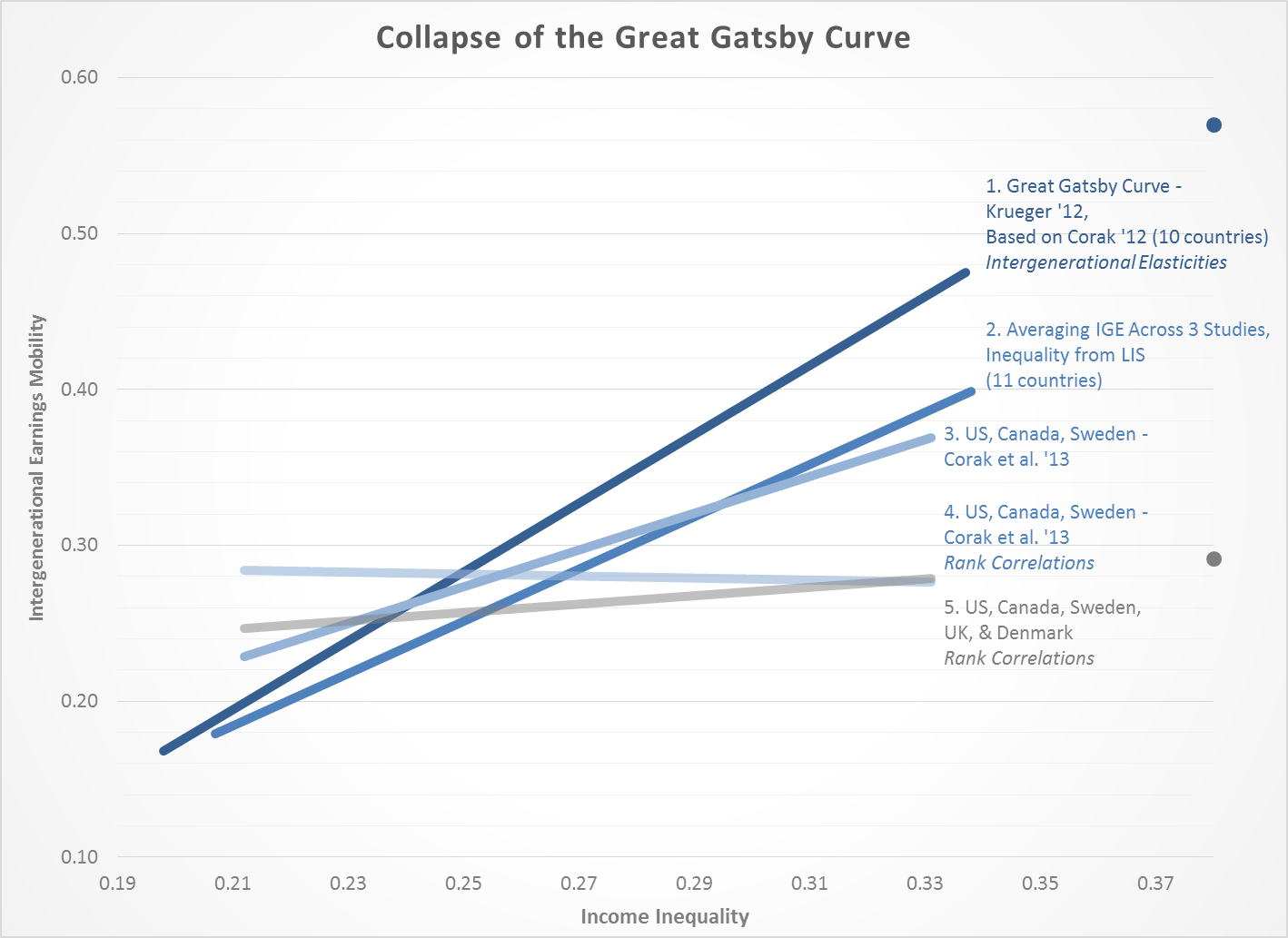 the great gatsby curve all heat no light winship gatsby fig4