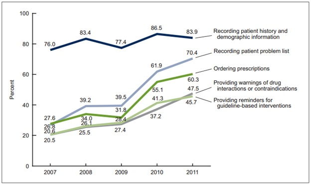 three graphs that show the impact of hitech on electronic health