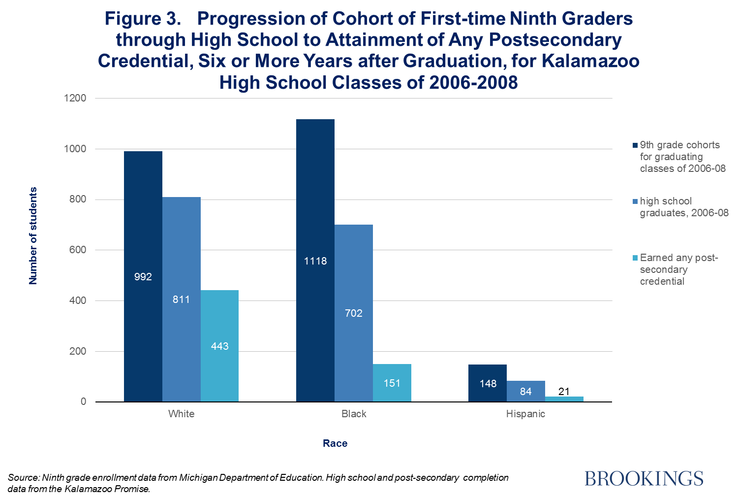 39 Postsecondary education enrollment by youth with learning disabilities,  mental retardation, or emotional disturbances