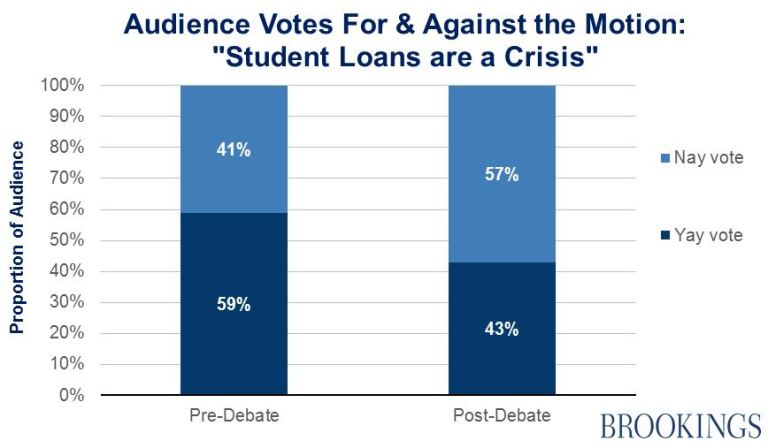 essay on student debt The student debt crisis is particularly troubling because the group that is suffering most–students–is the same that will eventually be called upon to become the nation's business people, health professionals, and leaders.