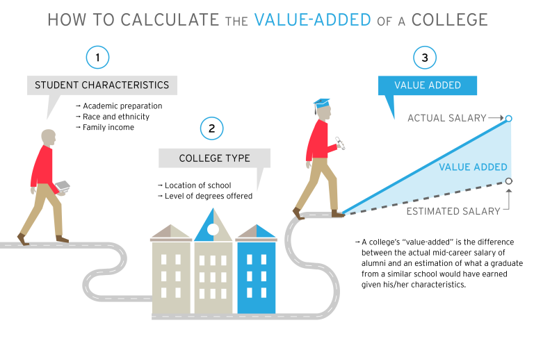 A graphic showing how to calculate the value-add of a college education using things like student characteristics, college type, and salary.