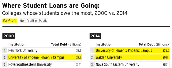 A crisis in student loans? How changes in the characteristics of borrowers and in the institutions they attended contributed to rising loan defaults