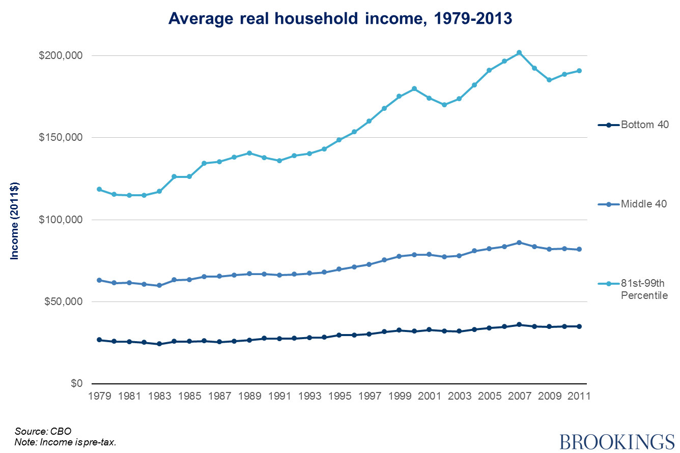 Not just the 1 upper middle class income separation of course the left hand income scale has been adjusted accordingly now reaching up to only 205000 but it is clear that even when the upper class top 1 nvjuhfo Choice Image