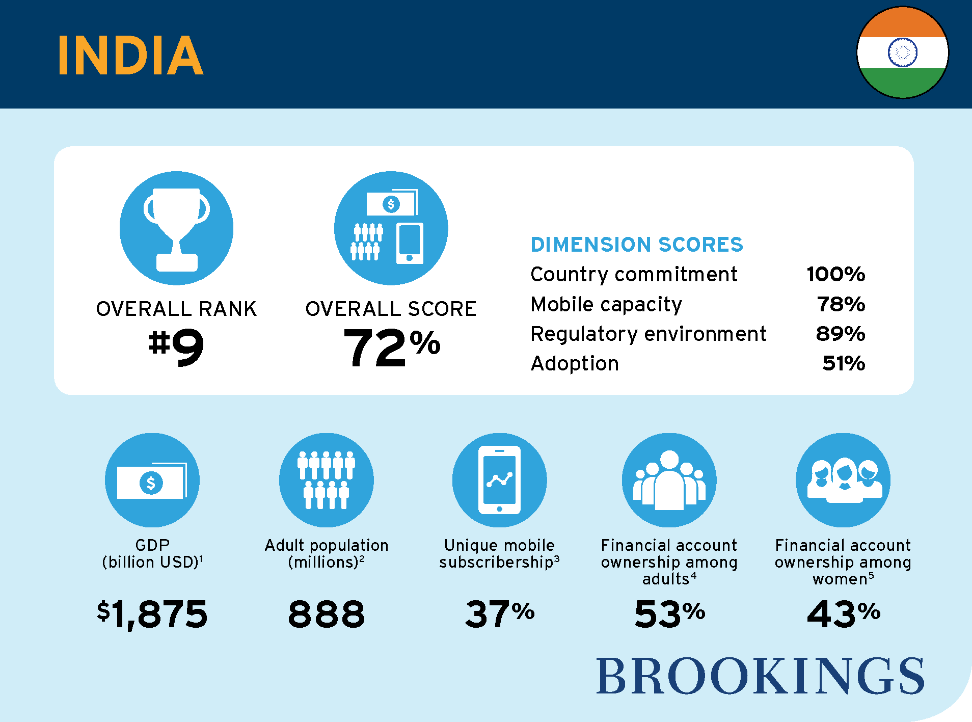 """project report on financial inclusion in india I co-direct the financial and digital inclusion project (fdip) at the brookings  m  west, """"inclusion in india: unpacking the 2015 fdip report and scorecard,""""."""