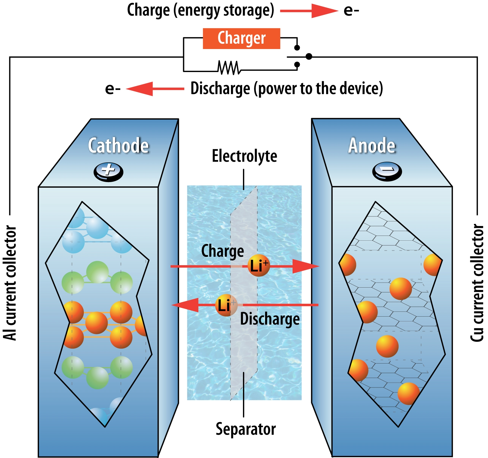Five Emerging Battery Technologies For Electric Vehicles