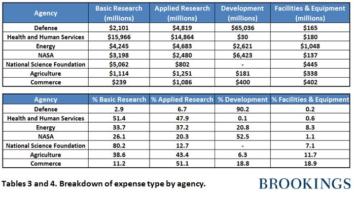 Research and development budget requests increase across federal ...